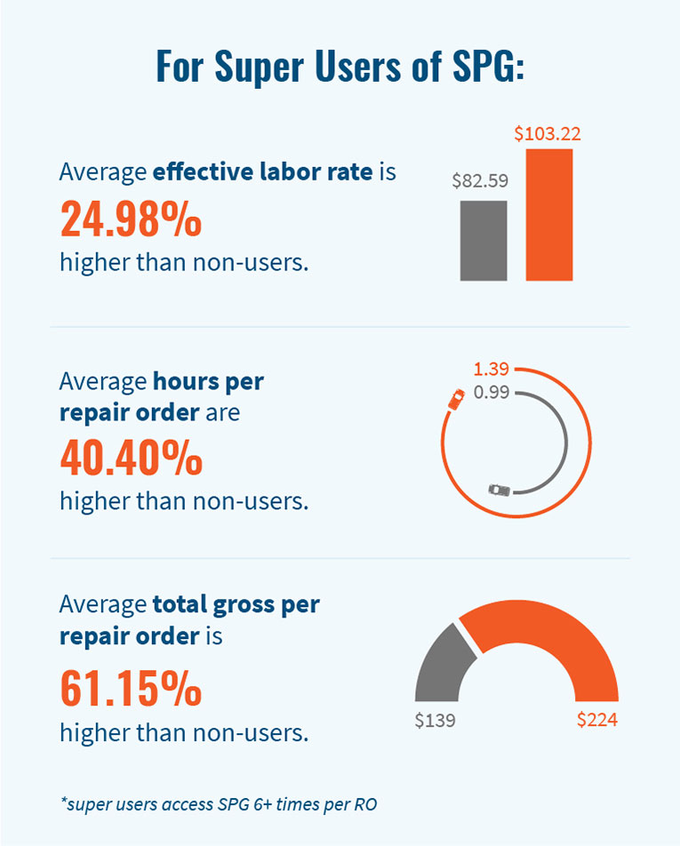 For Super Users of SPG: Average effective labor rate is 24.98% higher than non-users. Average hours per repair order are 40.40% higher than non-users. Average total gross perrepair order is 61.15% higher than non-users. *super users access SPG 6+ times per RO