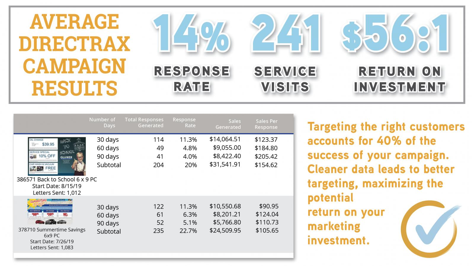 Average DirecTRAX Campaign results and data reporting.